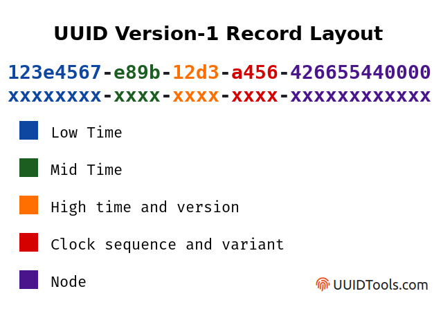 Diagram showing records layout for UUID version-1