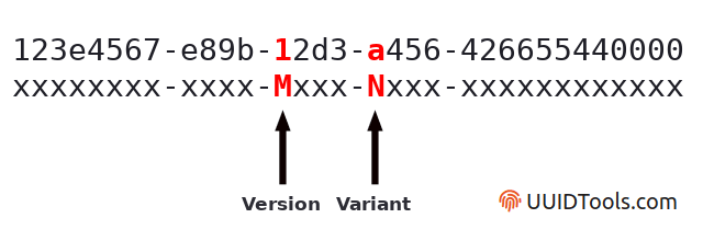 diagram showing UUID version and variant bits